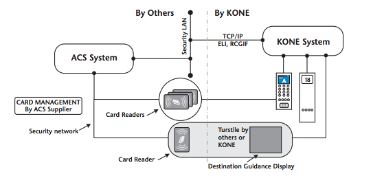 Elevator Access Control and Card Systems | Kisi