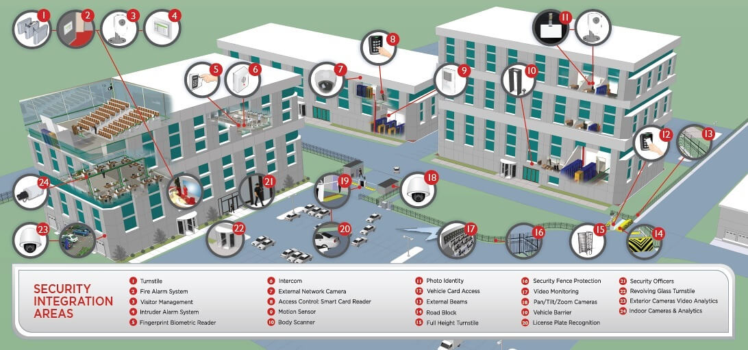 AMAG security systems