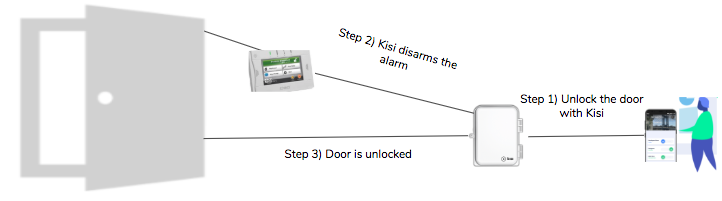 integrated alarm system