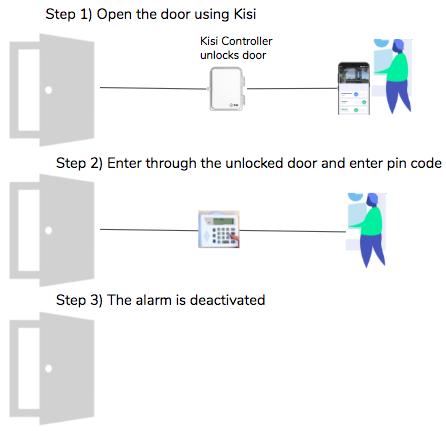 pin pad burglary alarm system