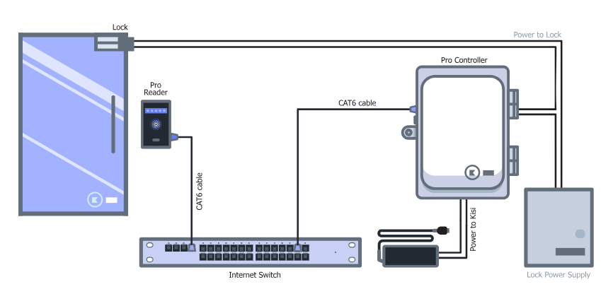 Access Control Cables and Wiring Diagram | Kisi