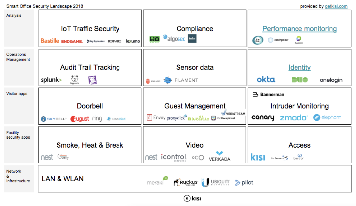 How to Structure Your Smart Office Technology: Security Overview