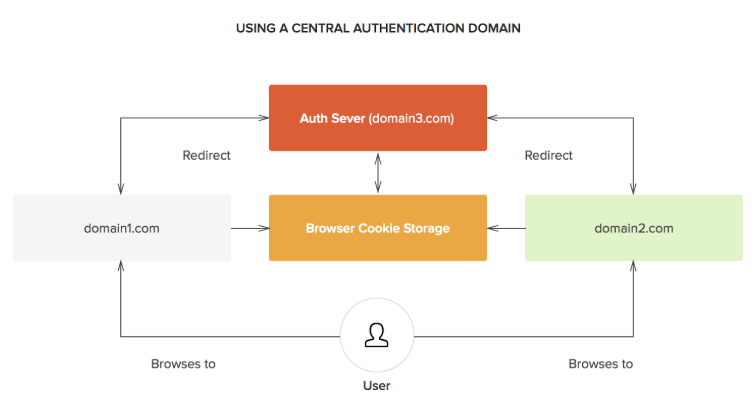 central authentication domain diagram