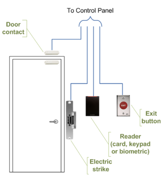 How to Install a Push-to-Exit on Access Control Wiring Diagram Push Ons on