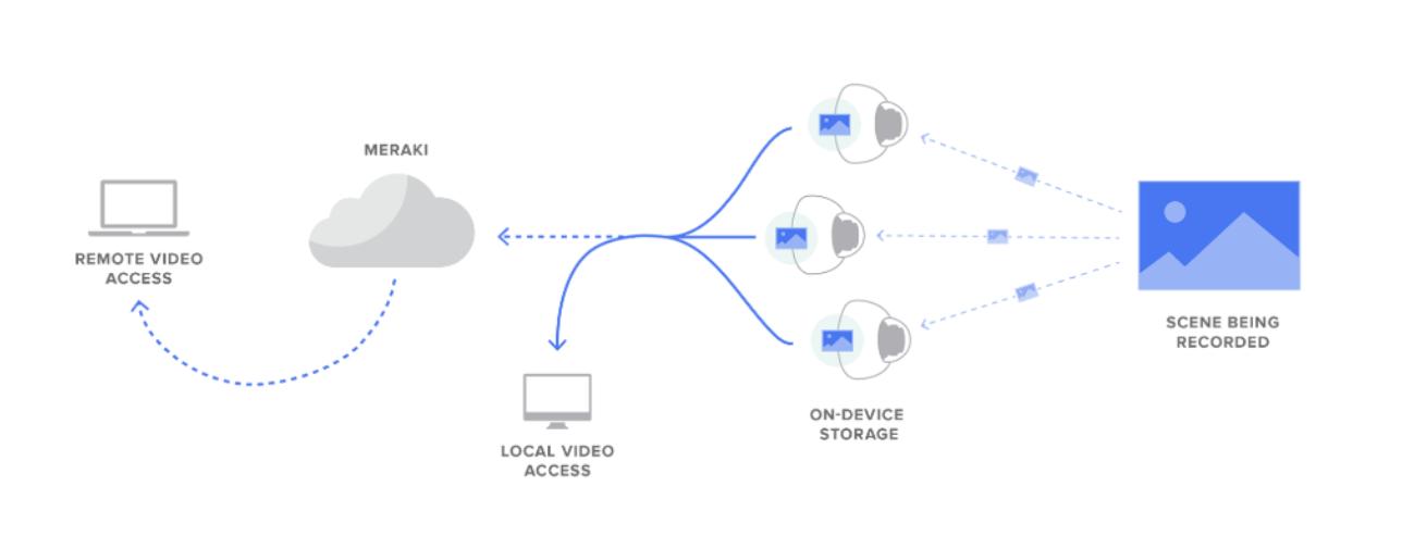Meraki Cloud Video Monitoring