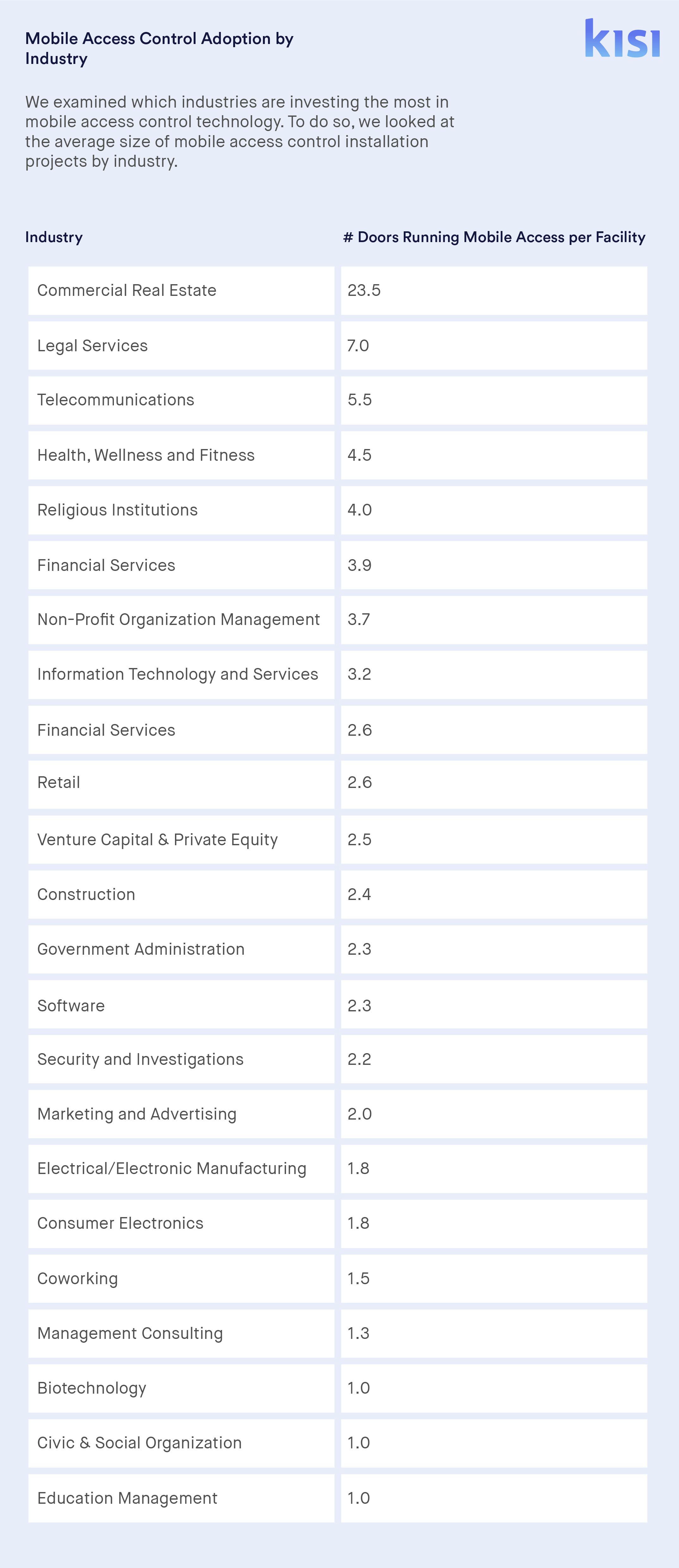 Physical Security Statistics: Mobile Access by Industry