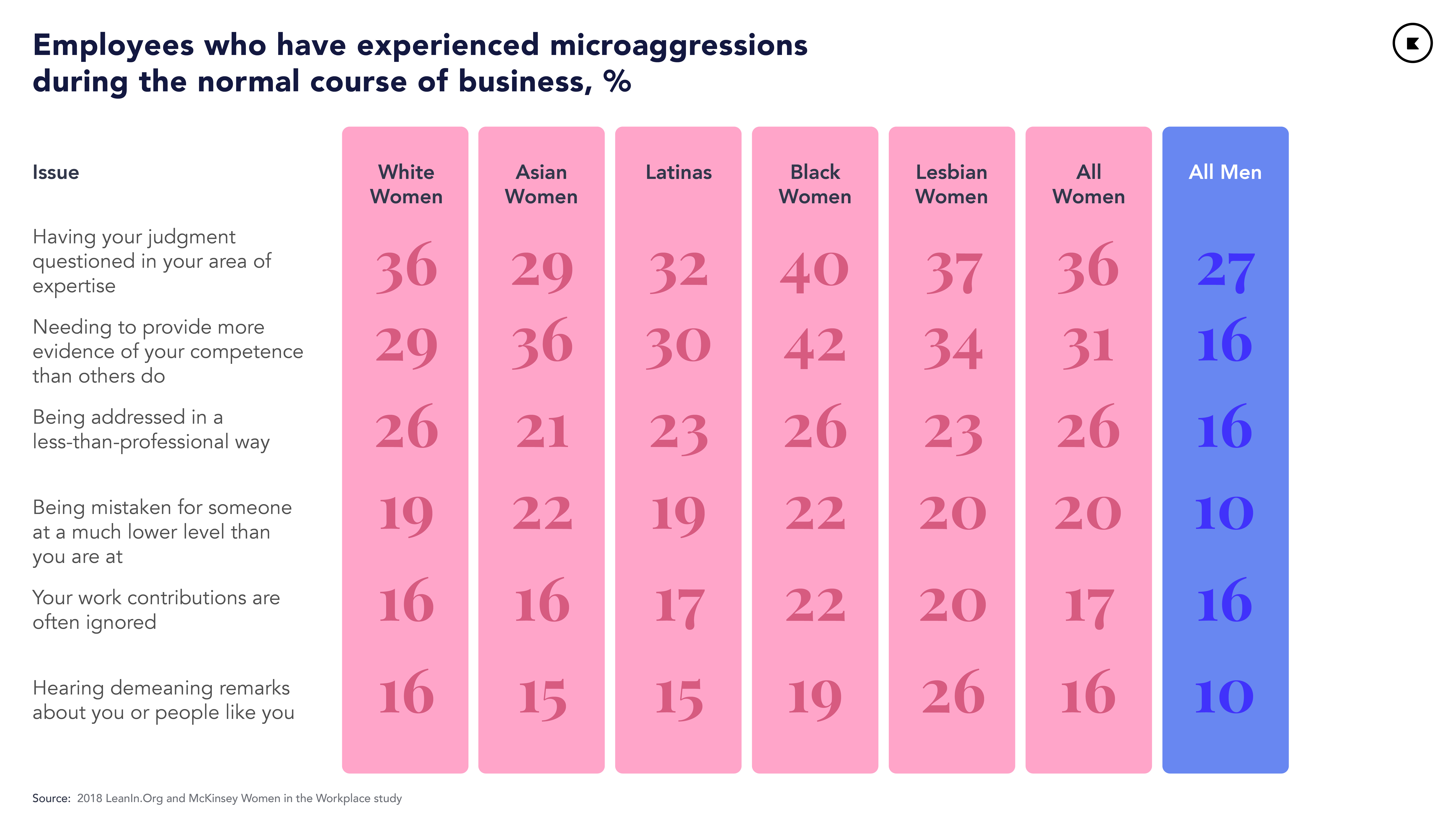Percentage of employees facing microaggressions in the workplace