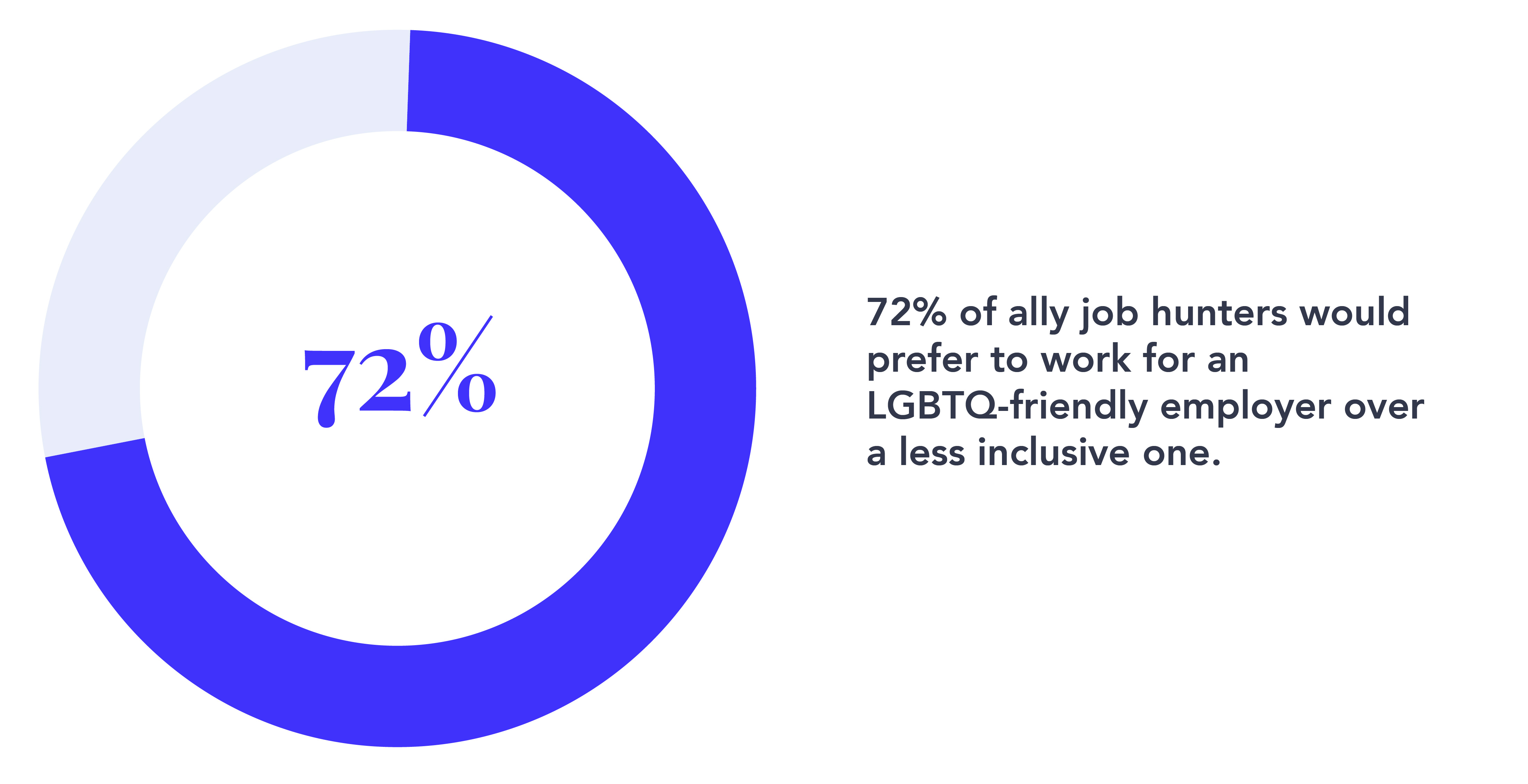 72% of job hunters prefer to work for LGBTQ-friendly employers