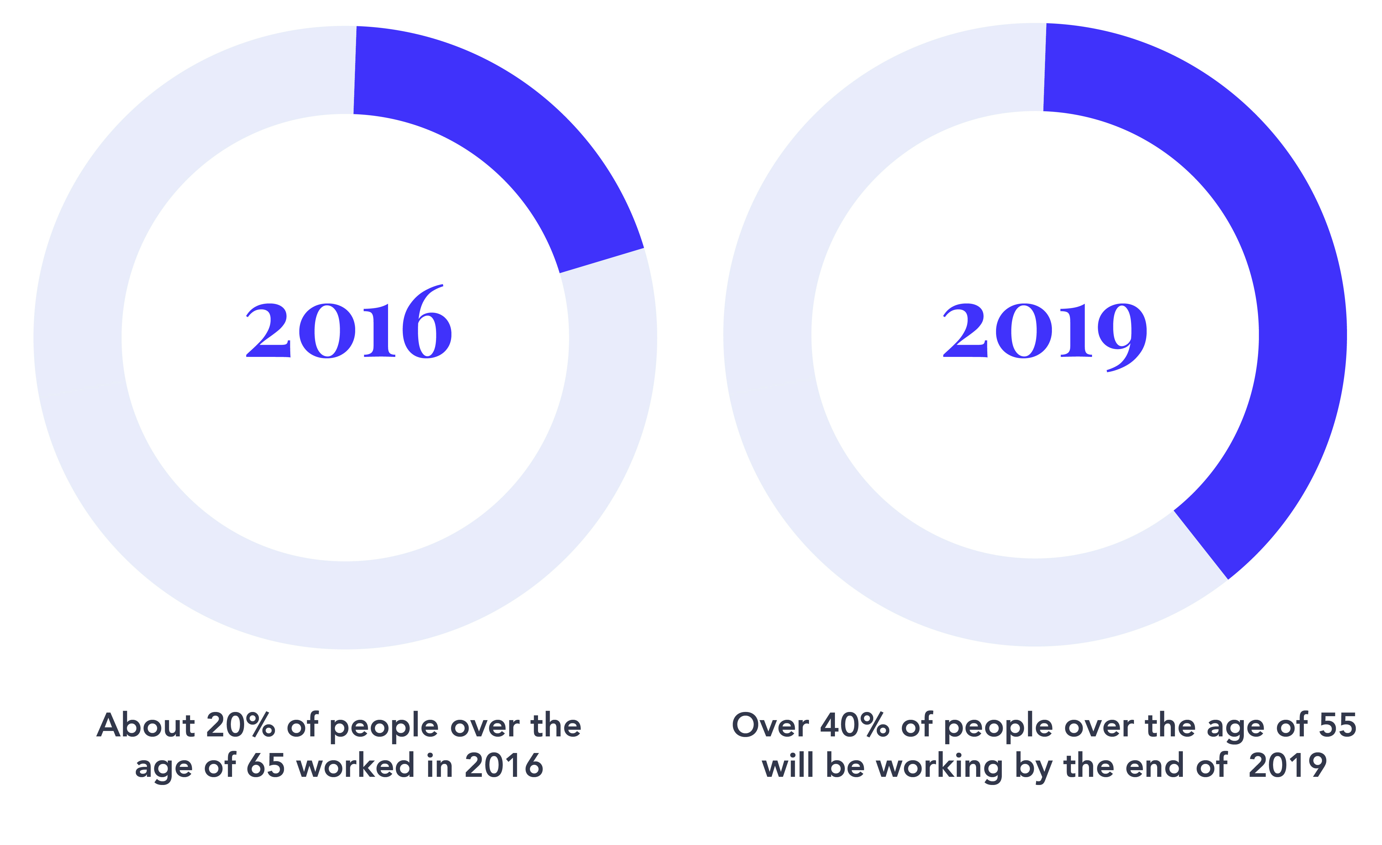 Percentage of people older than 55 who are or will be working