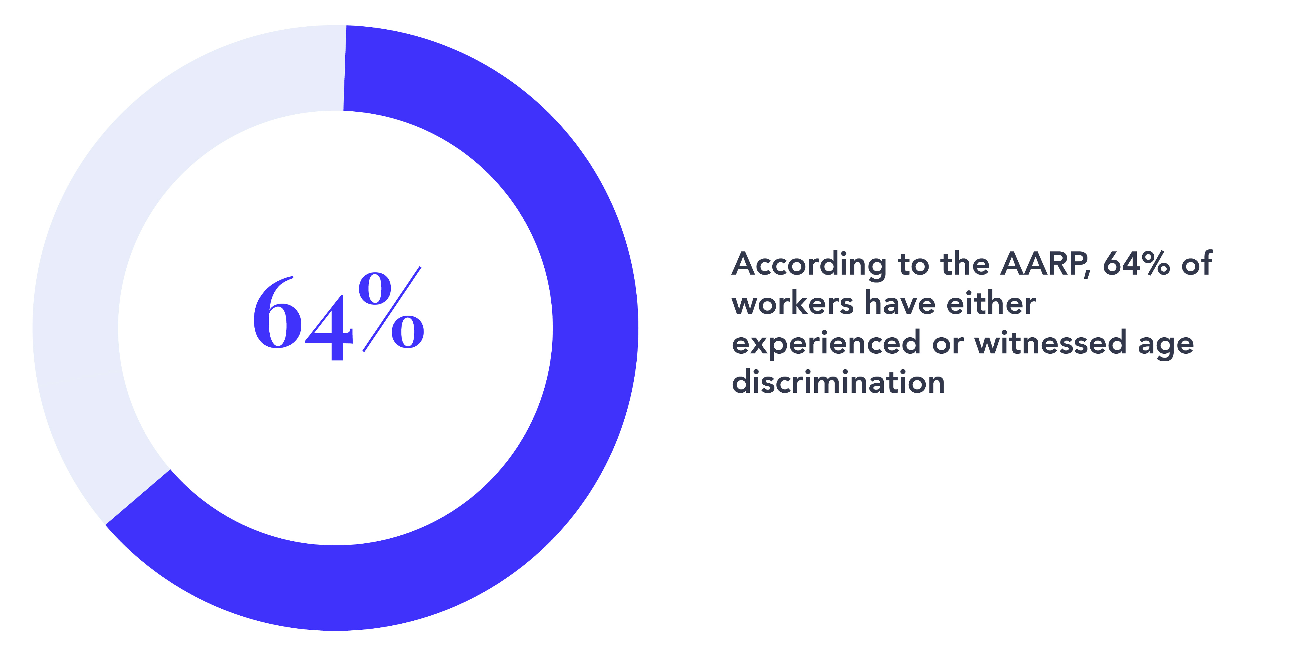 64% of workers have experienced or witnessed age discrimination