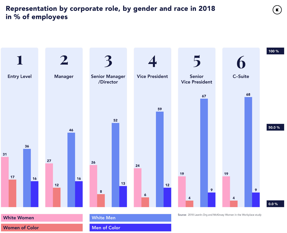 2018 ethnic representation in companies by percentage