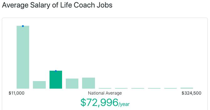 7 Ways to Make More Money as a Life Coach