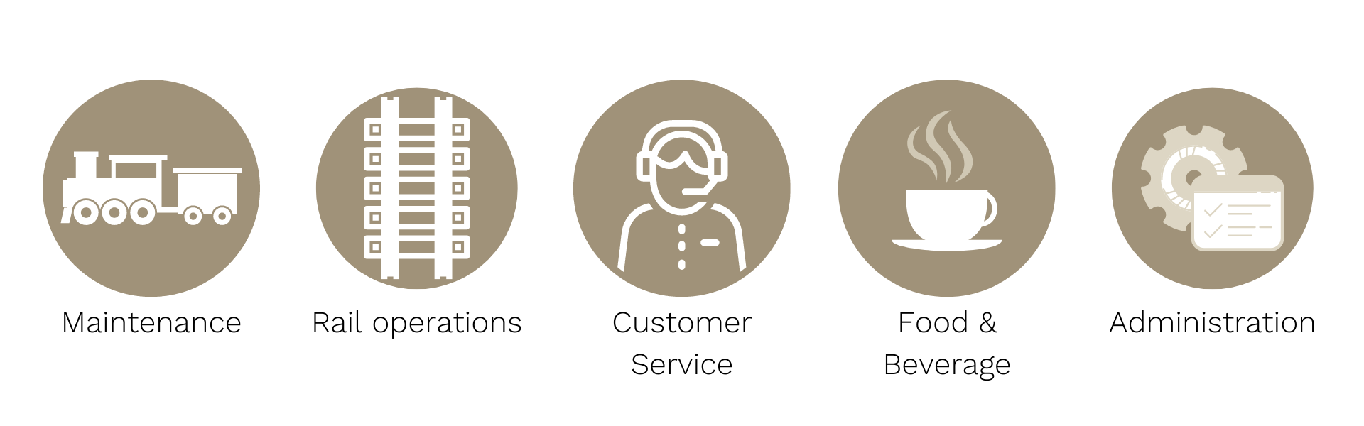 Roles include maintenance, rail operations, customer service, food and beverage and administration