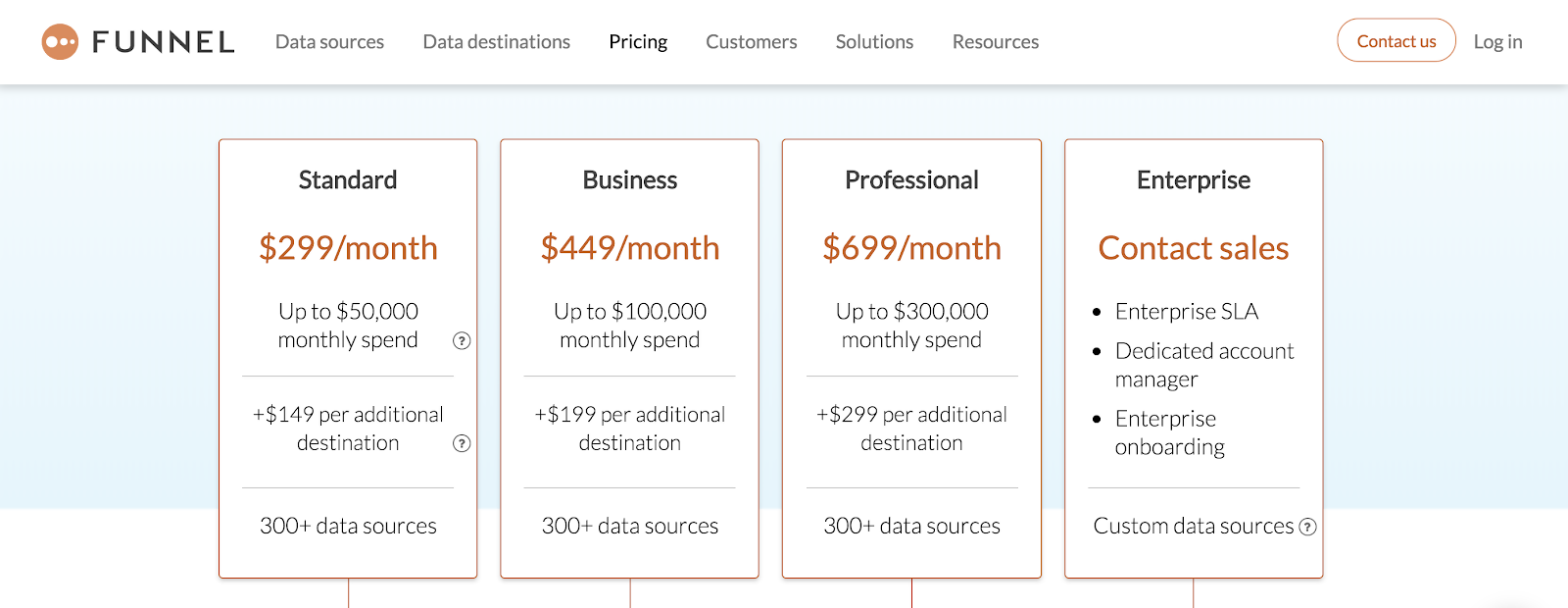 Funnel pricing