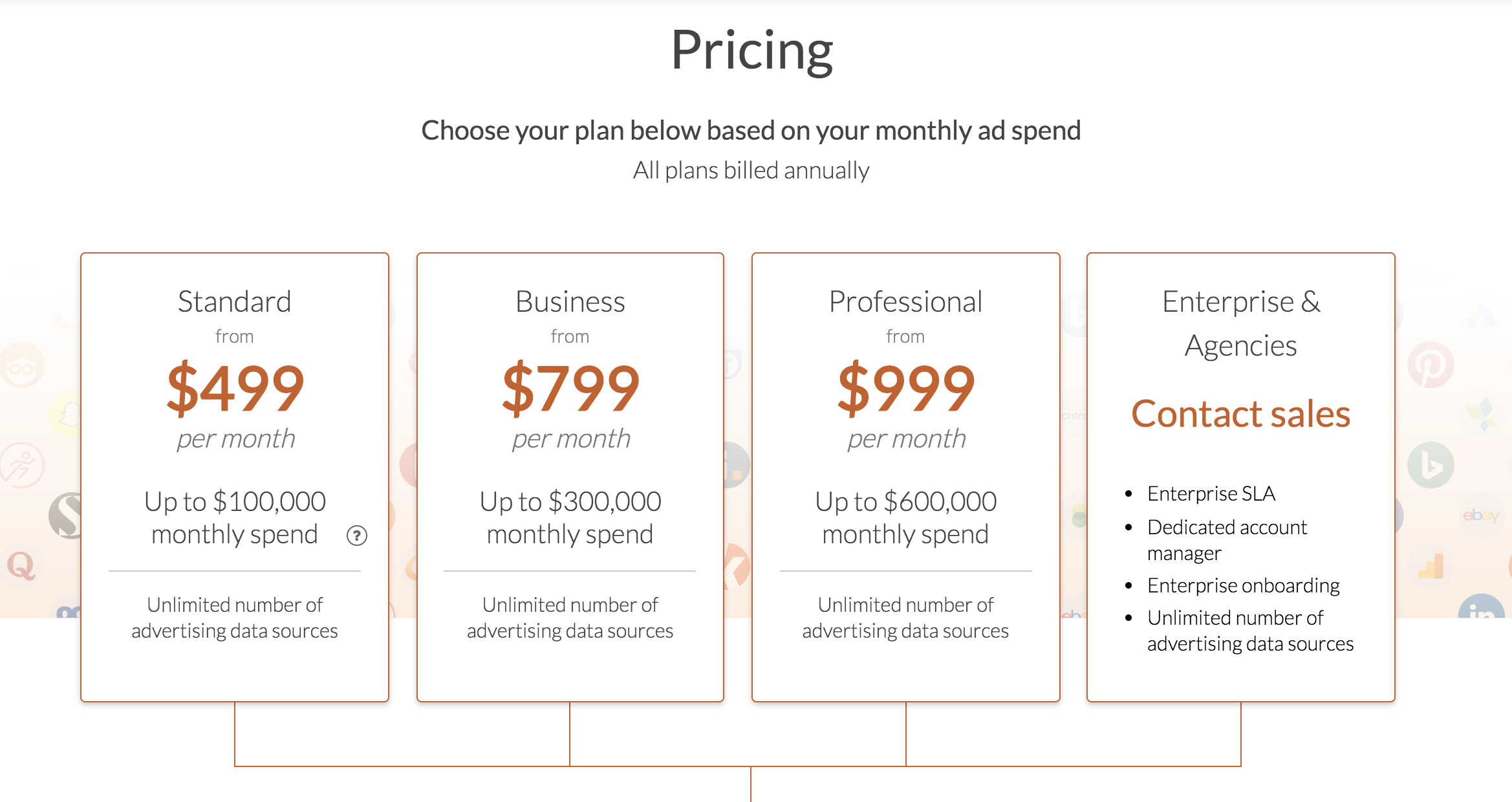funnel io pricing