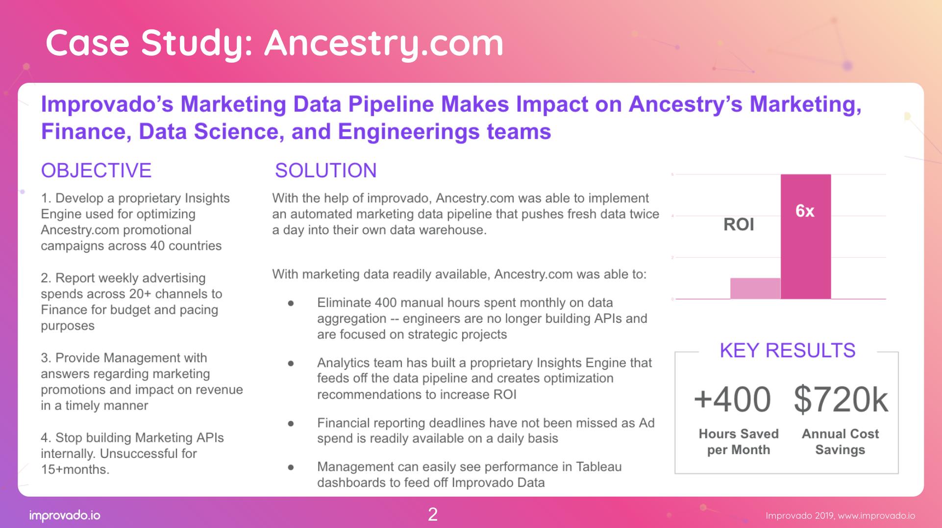 ecommerce marketing analytics ancestry.com