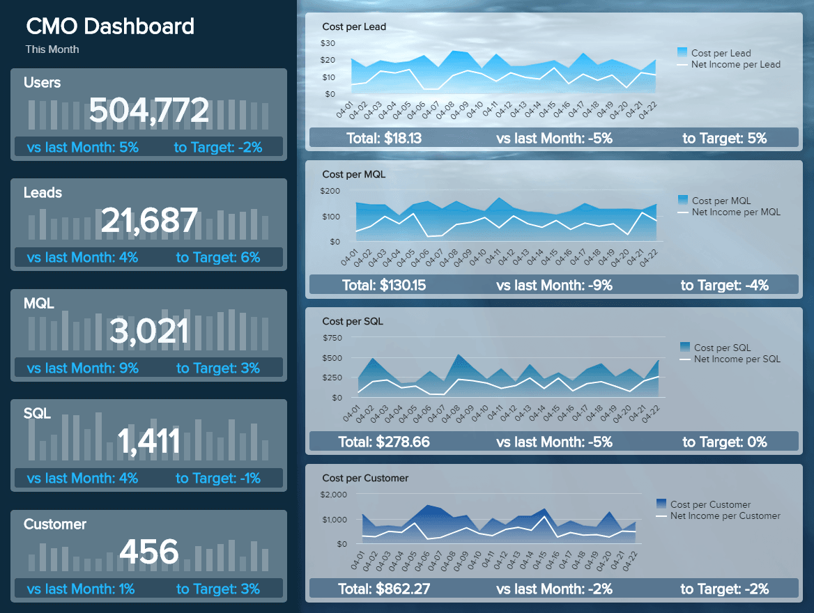 CMO Marketing Dashboard