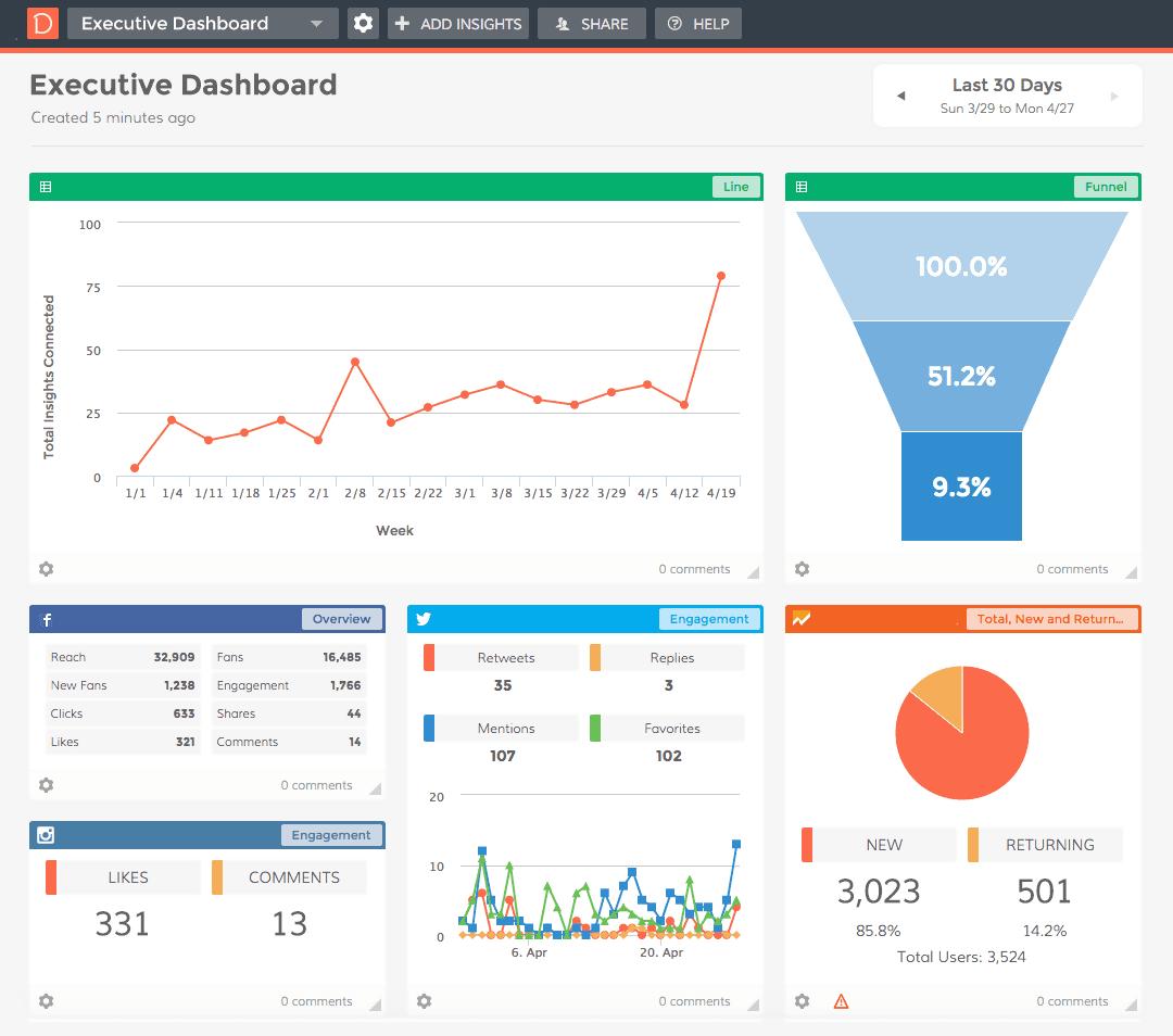 Enterprise Marketing Dashboard