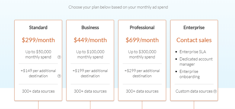 Funnel.io pricing