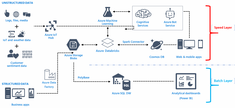 Azure-based data pipeline infrasturcture