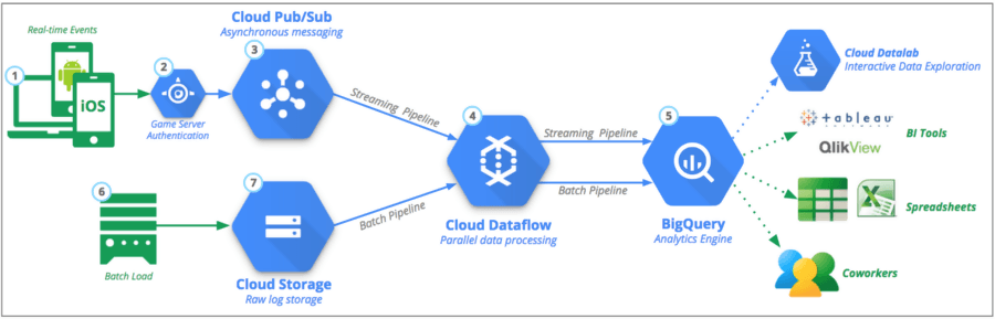 Functionality of data pipeline