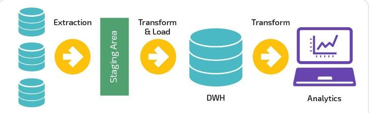 Data pipeline automation