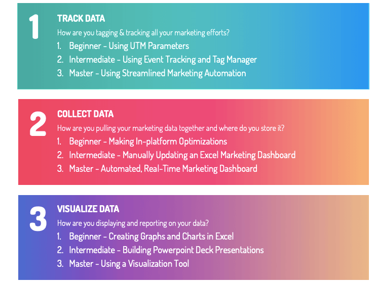 3 key points of marketing analytics