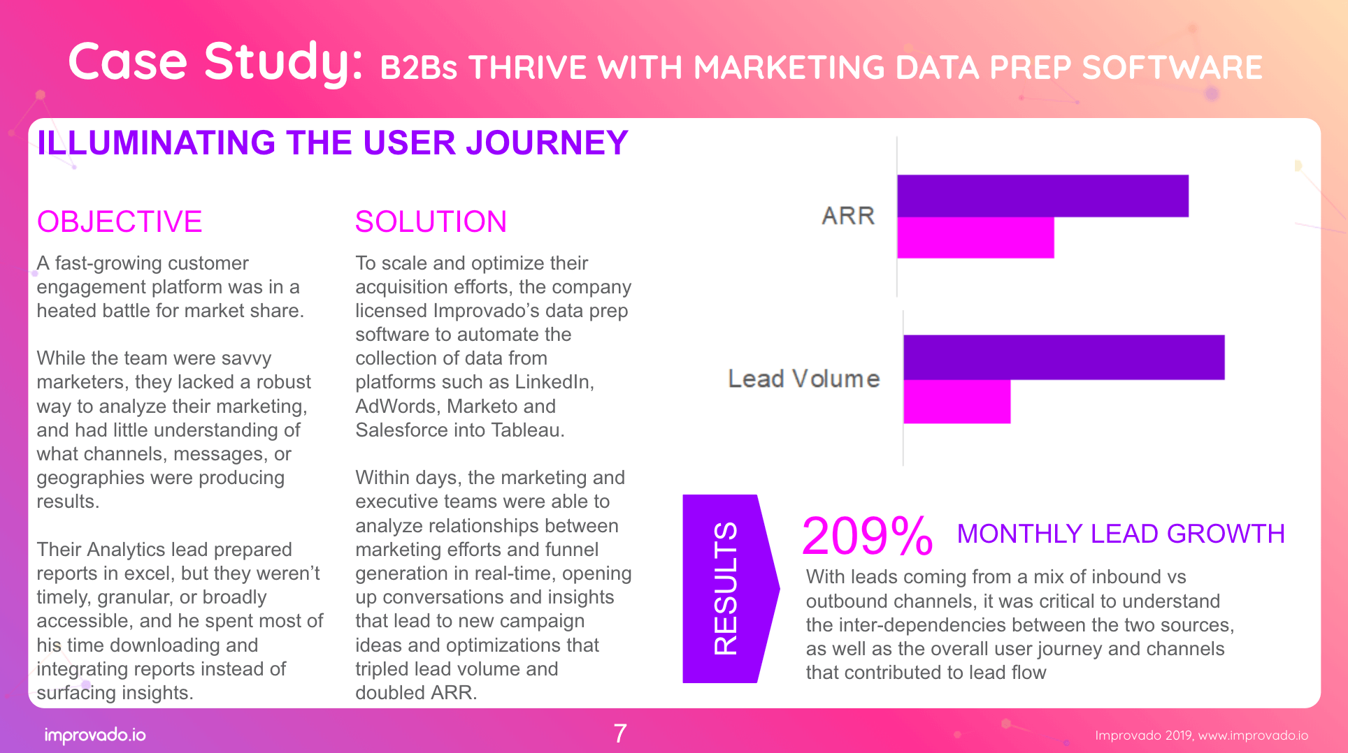 B2B marketing dashboard