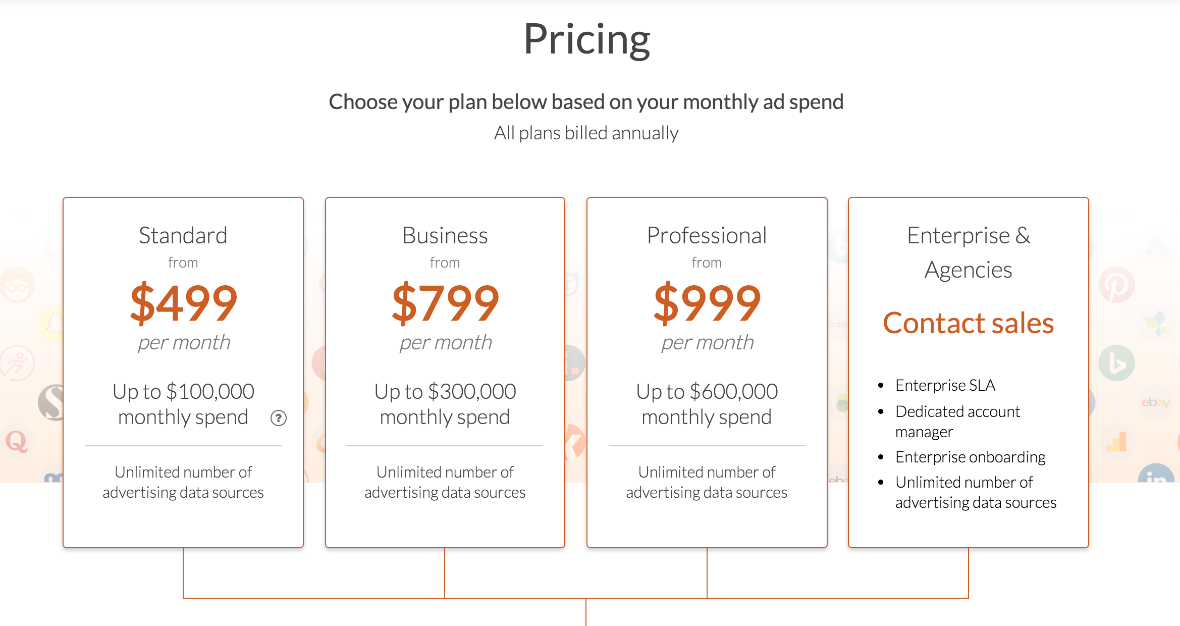 Funnel's Pricing