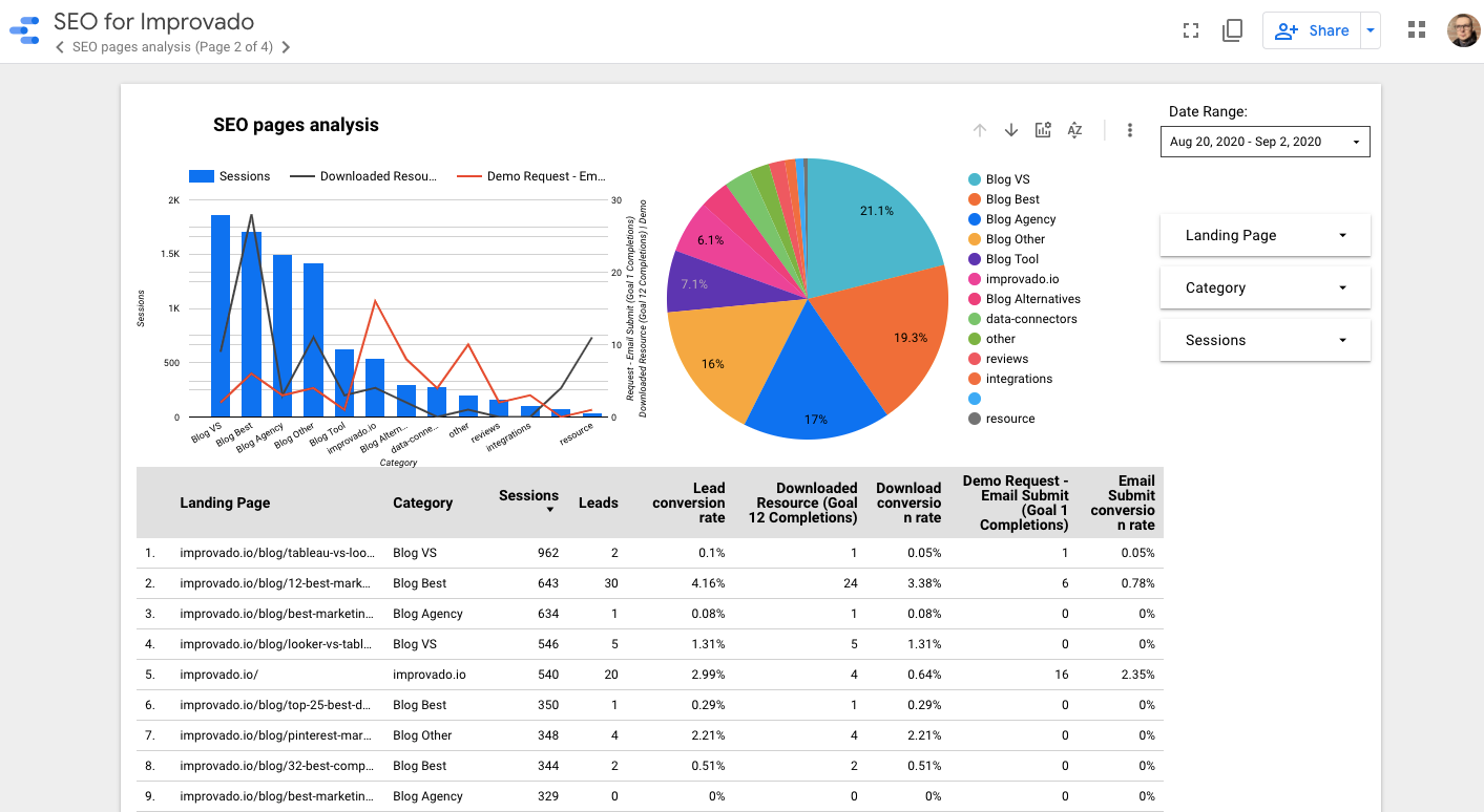 SEO Analytics Dashboard Example
