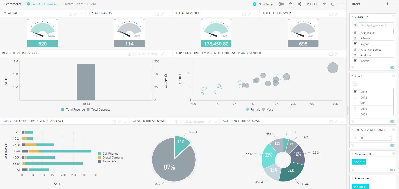 Ecommerce Marketing Dashboard Example