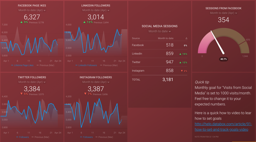 Social Media Dashboard Example