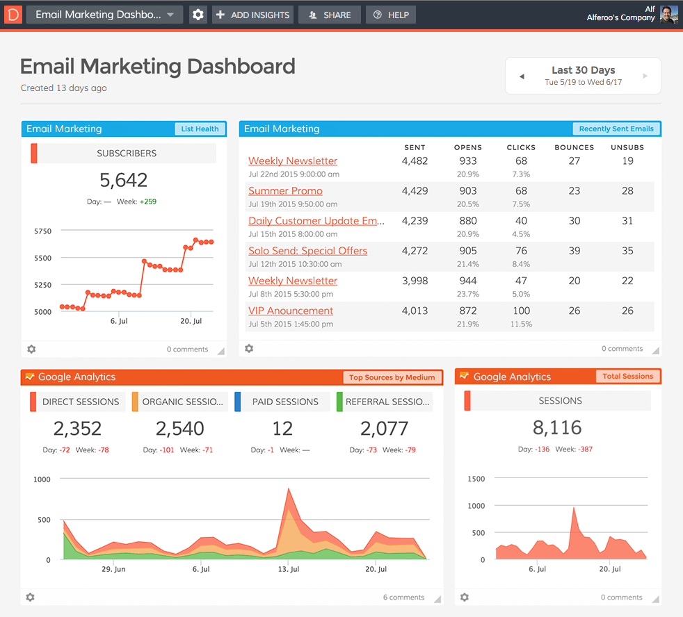 Email Marketing Dashboard Example