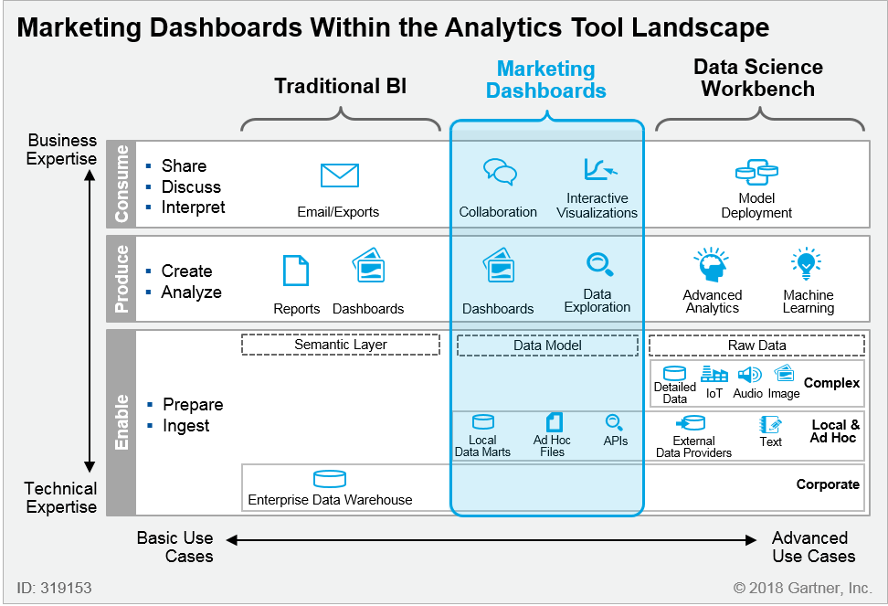 Enterprise Marketing Dashboard Example