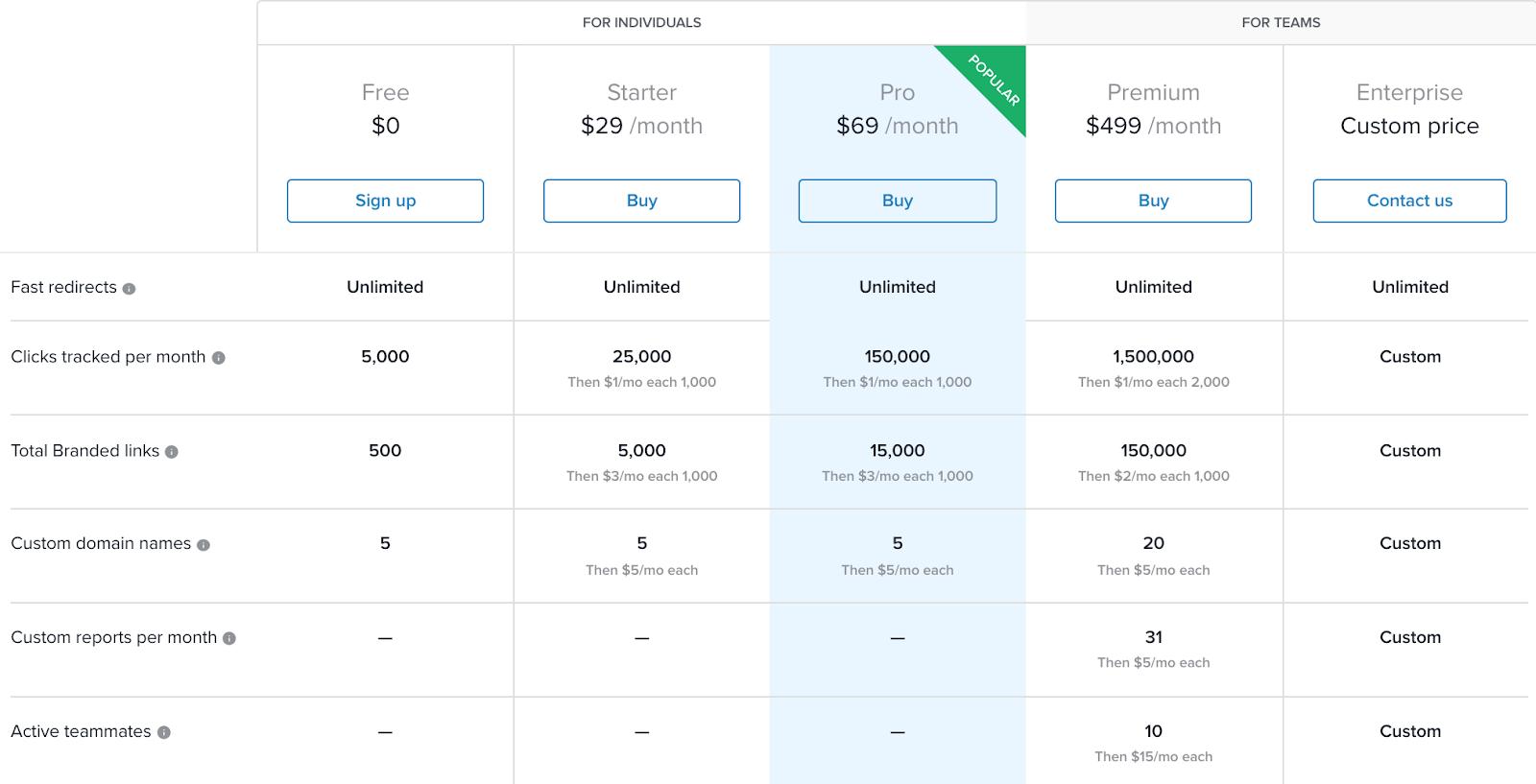 Rebrandly's pricing
