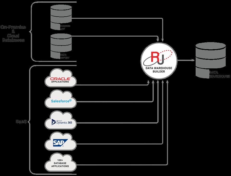 RJ ETL tool