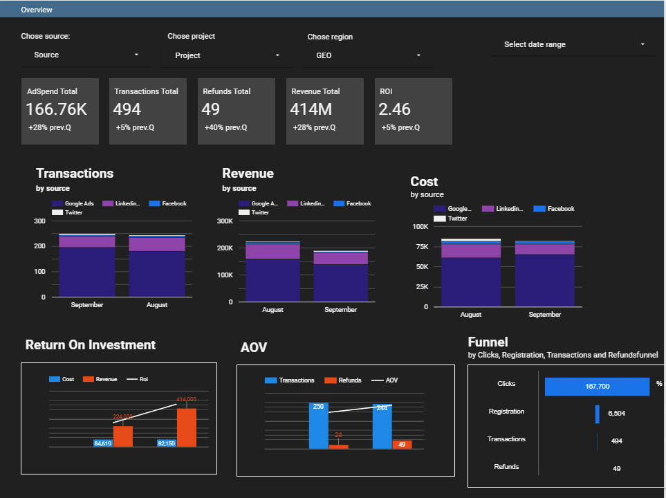 Combine spend data with conversion analytics from your website to understand how your revenue varies from channel to channel.