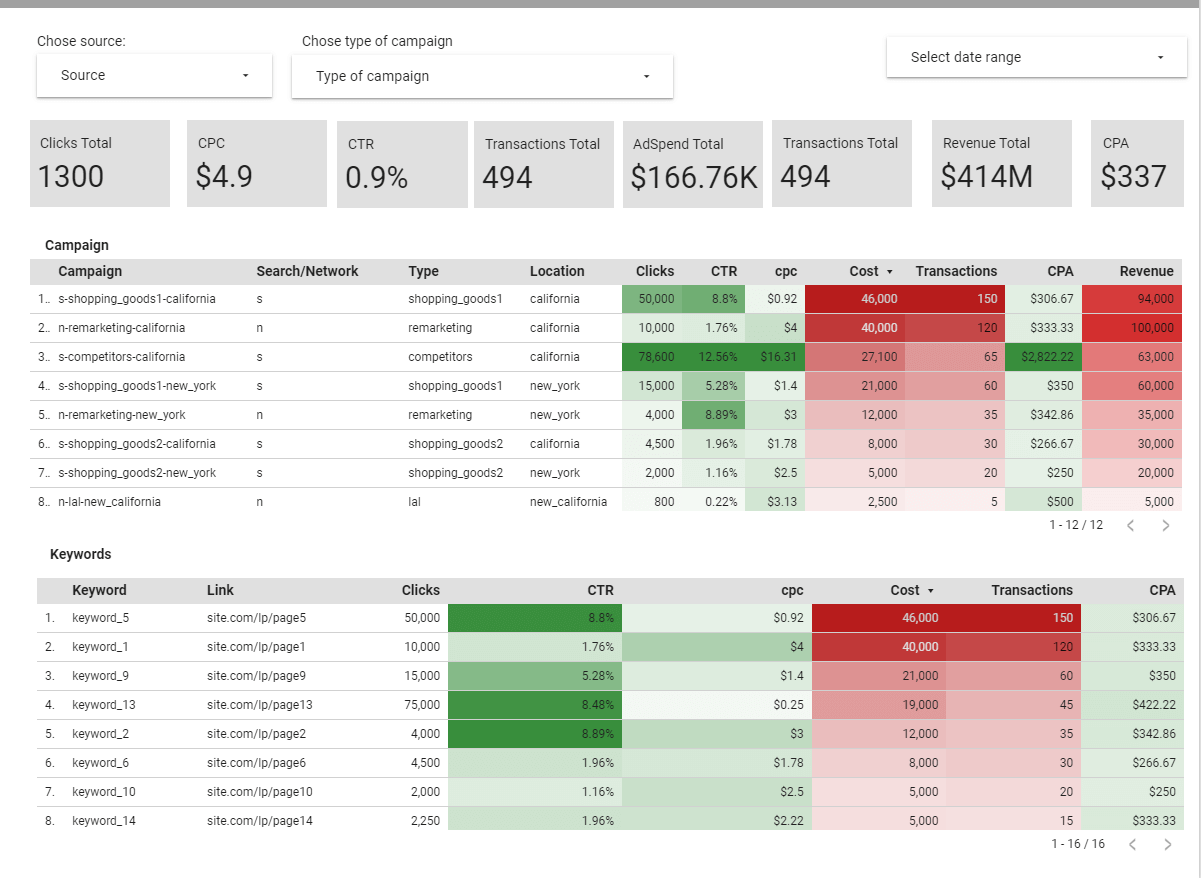 This dashboard is aimed to help marketers save hours of work, to track key metrics for each campaign and to match keywords and landing pages