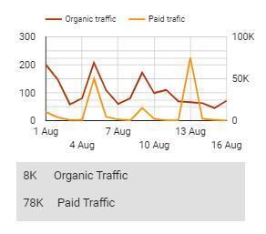Traffic metric