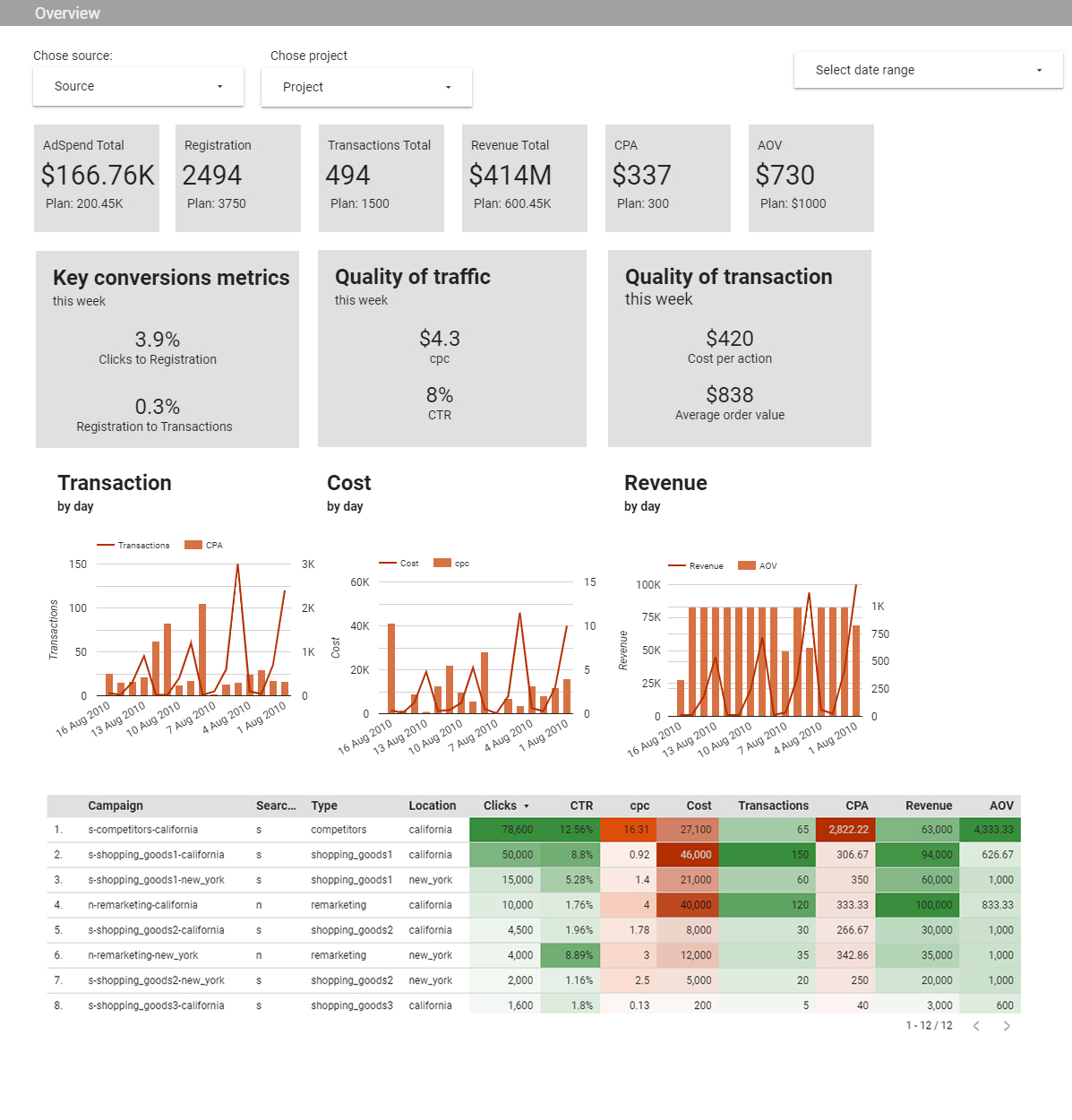 Optimize your advertising efforts by building a custom Google Ads dashboard to track and measure campaign performance in one place.