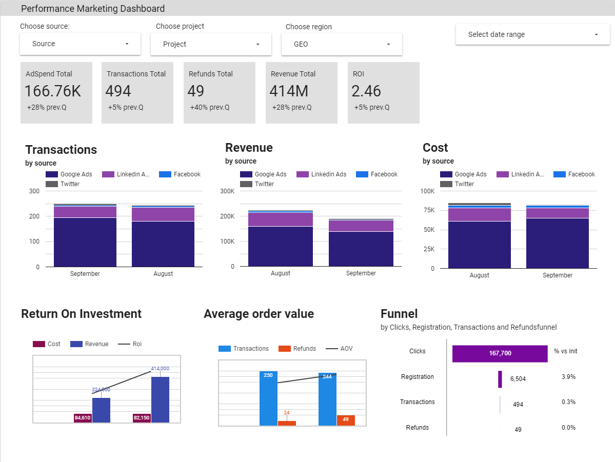 How to build the Test dashboard without relaying on technical resources and building data pipelines around it
