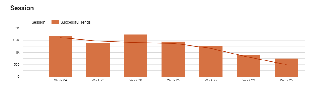 Email Marketing Performance Dashboard Example
