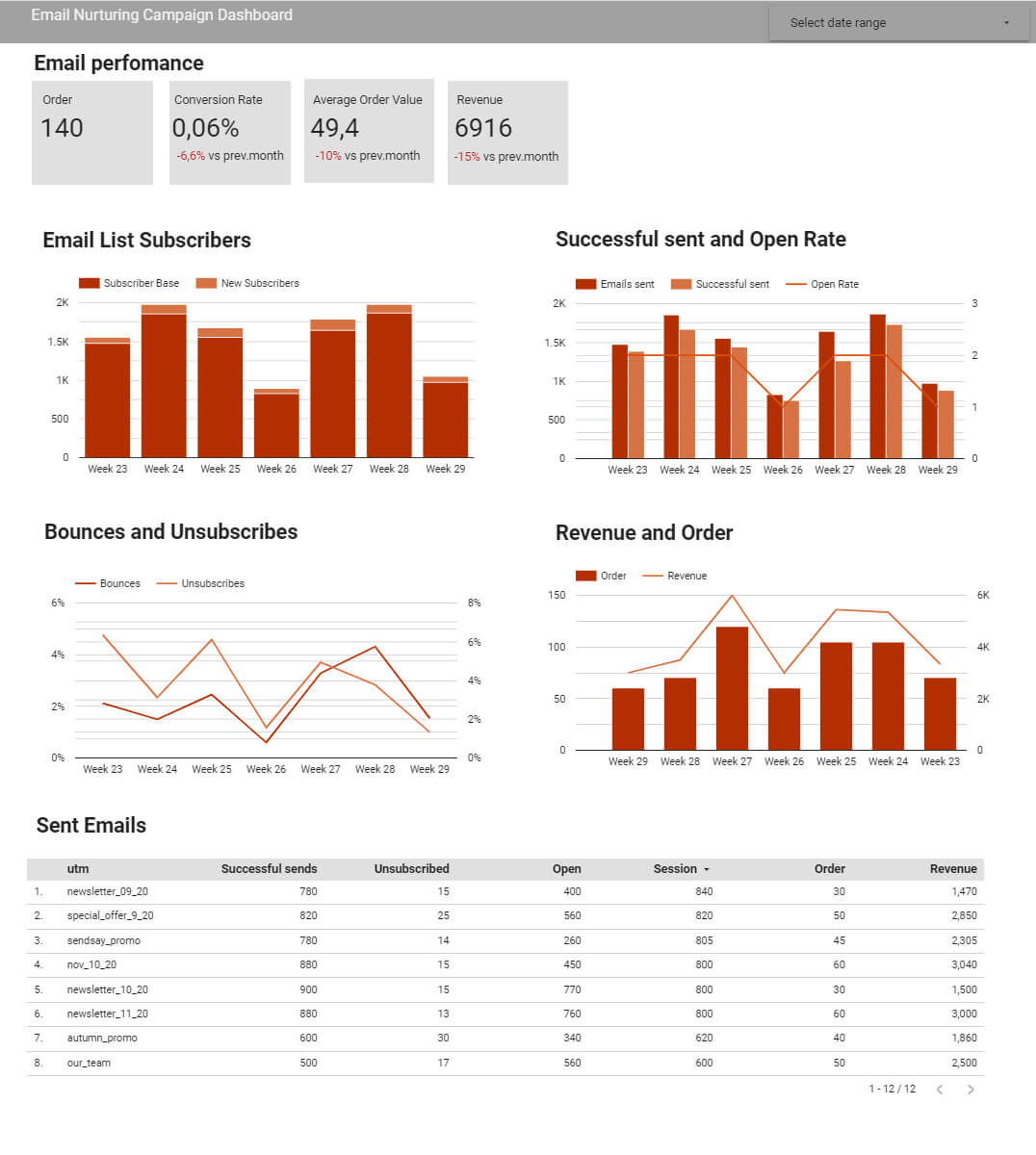 Email marketing dashboard to track nurturing, drip, and regular email campaigns performance.