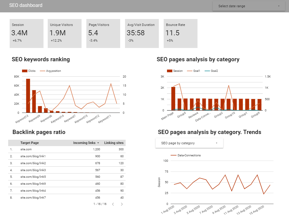 Track SEO metrics in one place: sessions, visits, and other data necessary for content marketers.