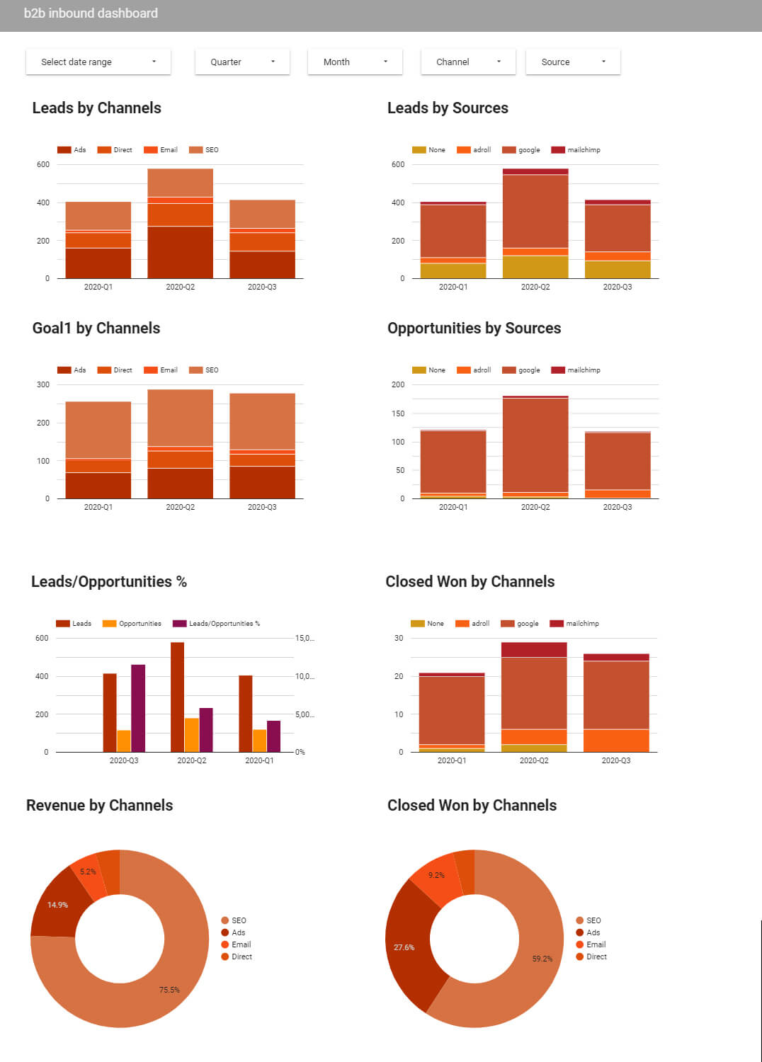 Inbound Marketing Dashboard for executives and marketing departments of B2B companies.