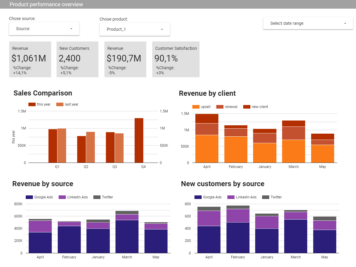 All the key product marketing metrics in one dashboard