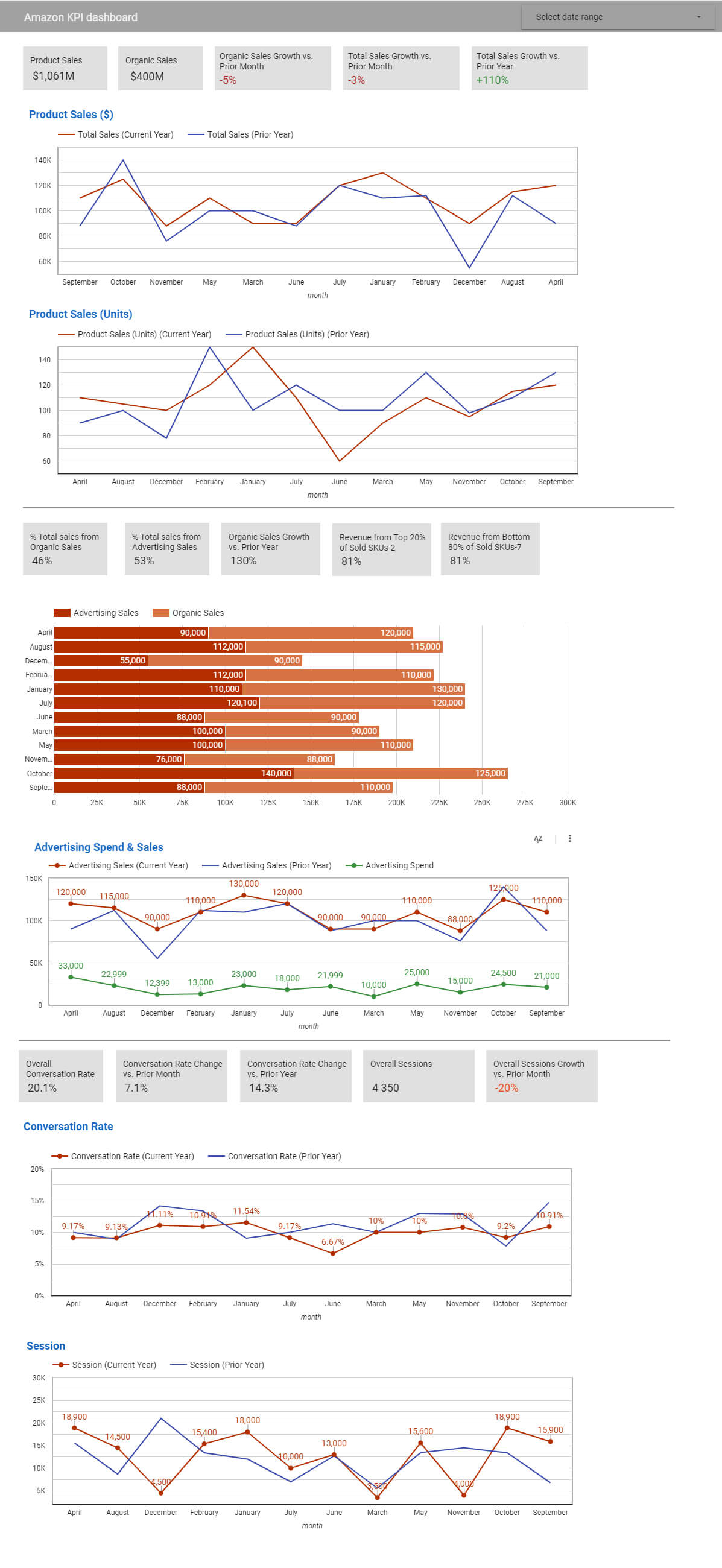 All marketing performance data in one place for Amazon marketers