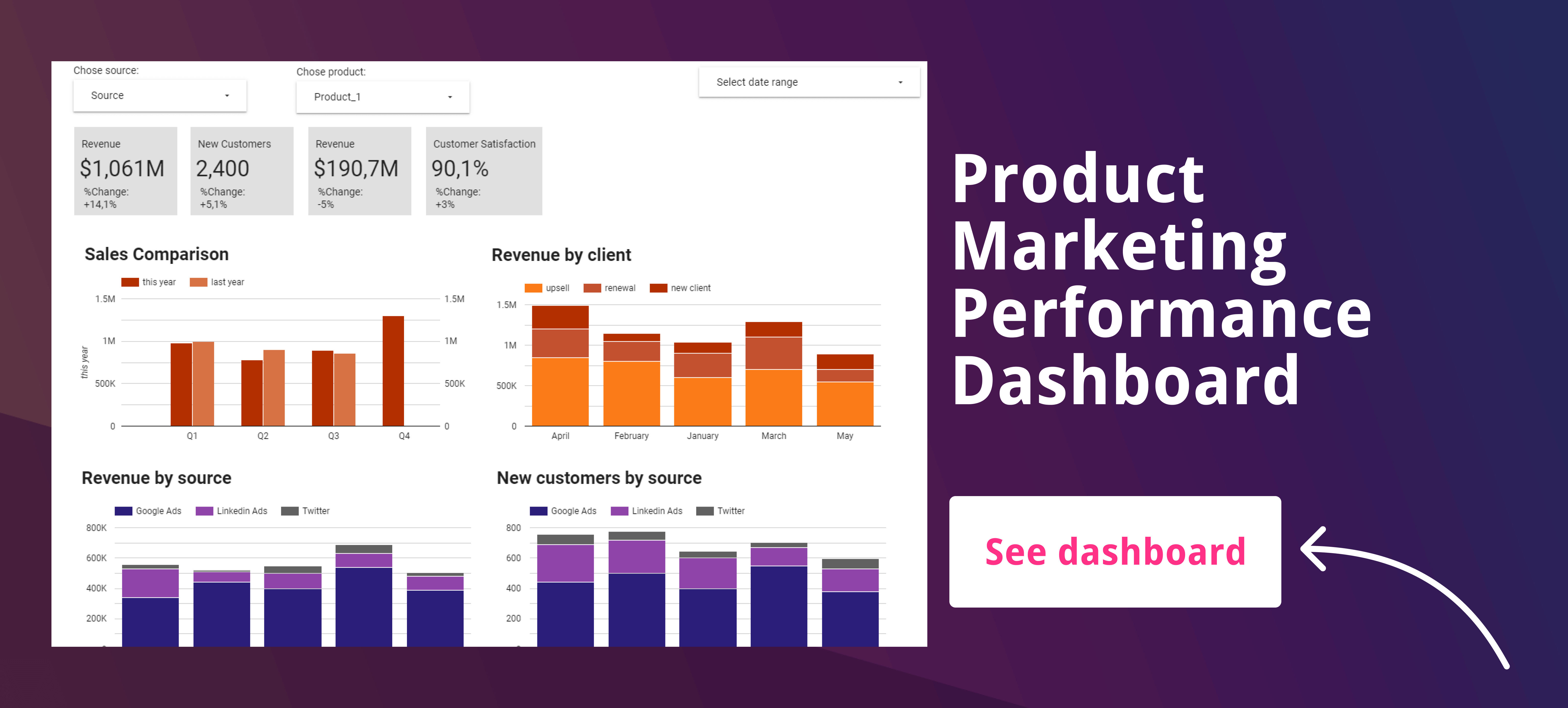 Product Marketing dashboard link