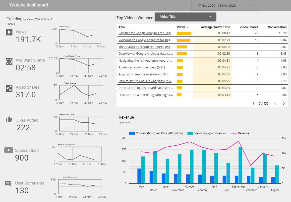 More easily find growth opportunities and track the right KPIs with a custom YouTube channel performance dashboard.