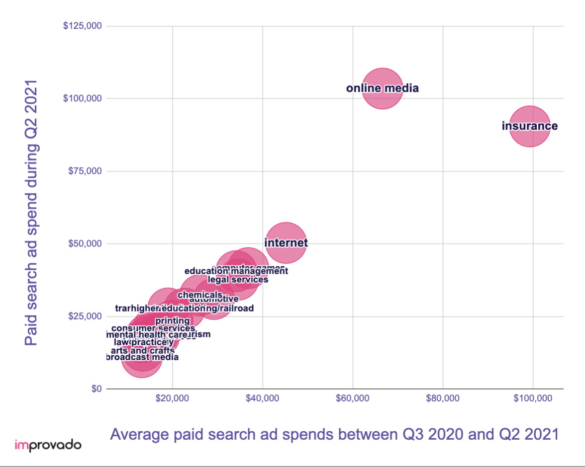 Ad spend trends in 2021
